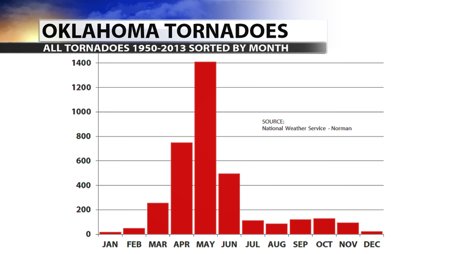 tornadoes by month in Oklahoma